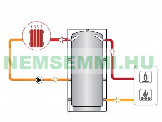 Puffer tartály - hőcserélő nélkül hőszigetelt 2500 literes tároló melegvíz tárolás céljára. 10 cm-es szigetelés!