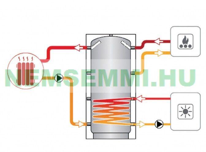 Puffer tartály - 1 hőcserélős hőszigetelt 1250 literes tartály melegvíz tárolás céljára. A belső hőcserélőre ráköthető cirkó, kandalló, napkollektor vagy hőszivattyú is.