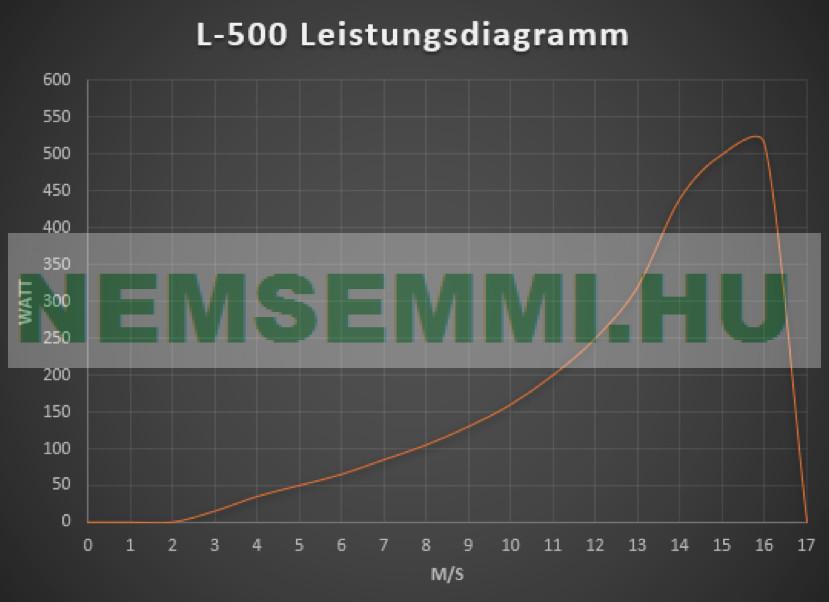 Szélturbina szélkerék 500W 24V 132 cm rotor váltóáramú L500 szélenergia hasznosítás 2 év garancia!