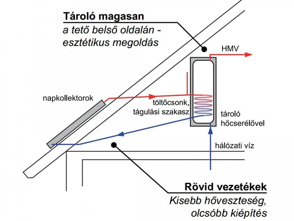 Gravikol™ 3-4 fő részére gravitációs napkollektor rendszer: 1 extra nagy síkkollektor + tartószerkezet + 150 literes 1 hőcserélős bojler