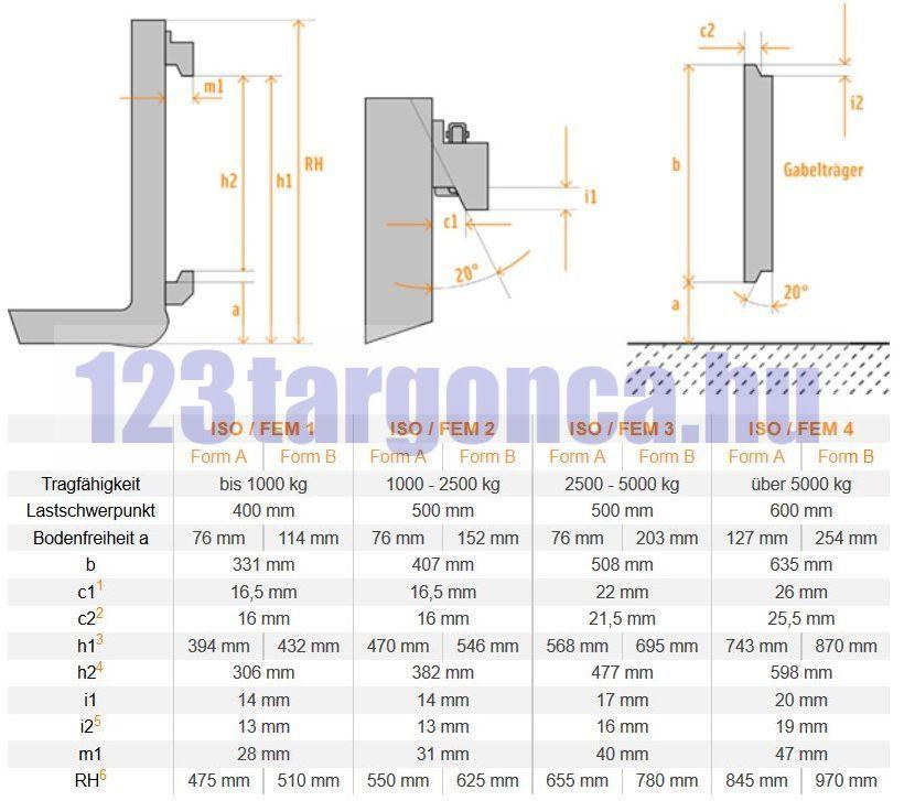3000 kg/db teherbírású 2000 mm hosszú 150x60 mm keresztmetszetű targonca villa. A villakocsi mag: 635 mm Jelzése: FEM4A ISO4A DIN4A