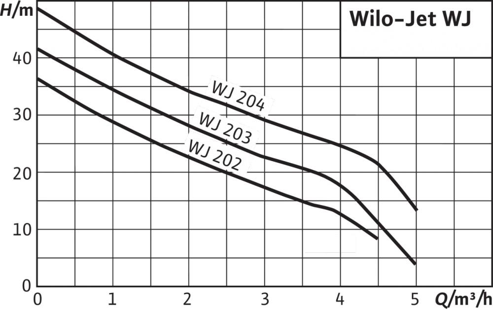 WILO Jet WJ 203 X EM ház körüli önfelszívó egyfokozatú kerti szivattyú / öntözőszivattyú / örvényszivattyú fogantyú nélkül, 0,75 kW, 230V EU ERP / 4081222